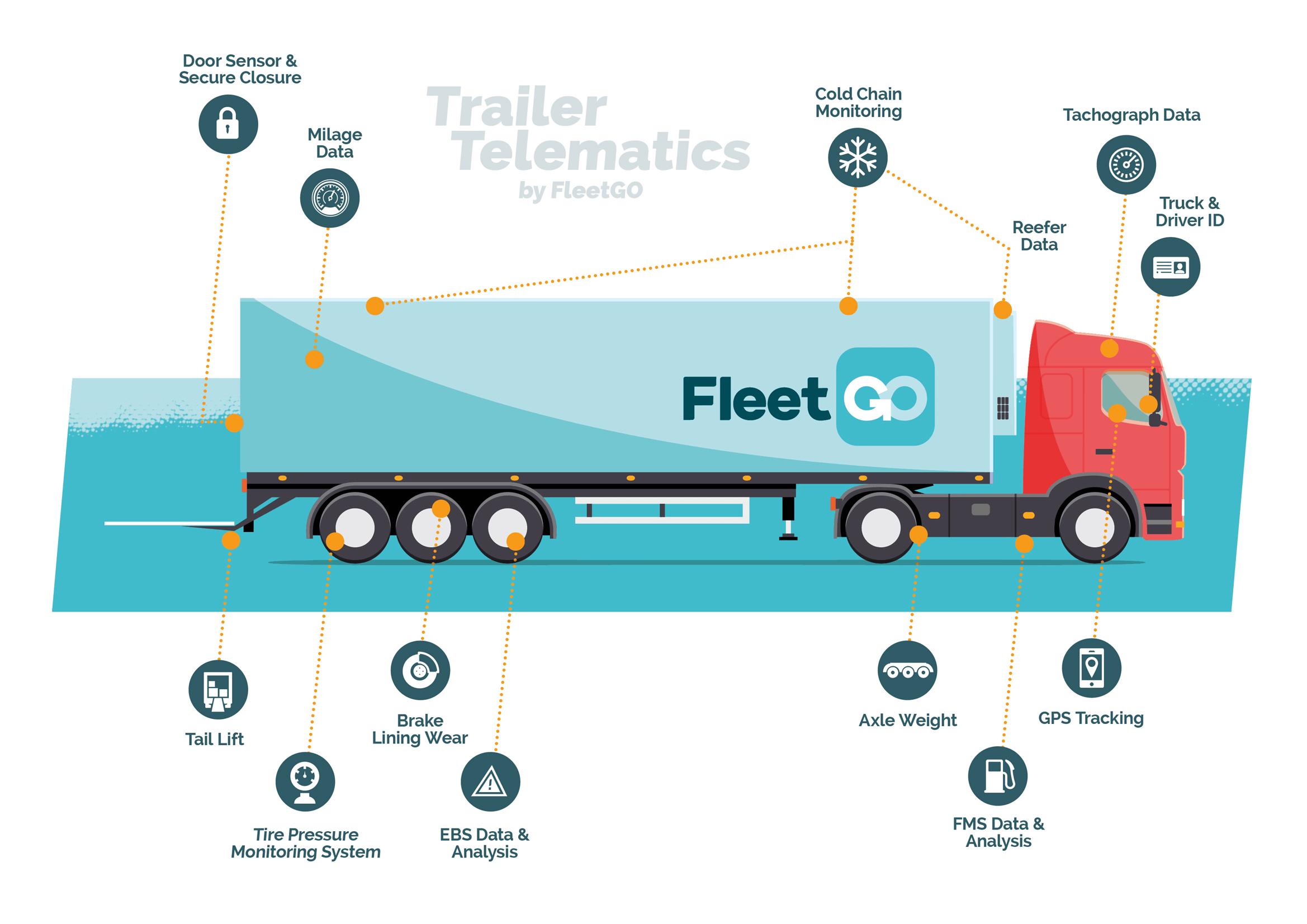 Trailer Telematics by FleetGO